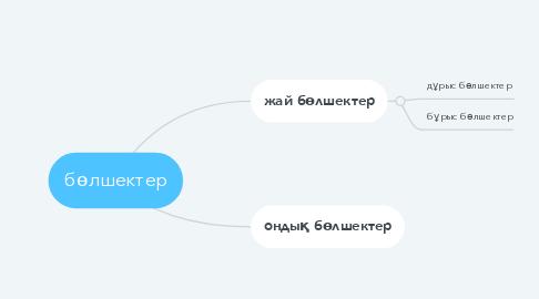 Mind Map: бөлшектер