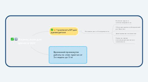 Mind Map: Бизнес план для проекта ШН