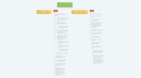 Mind Map: Развитие офлайн офиса и онлайн офиса