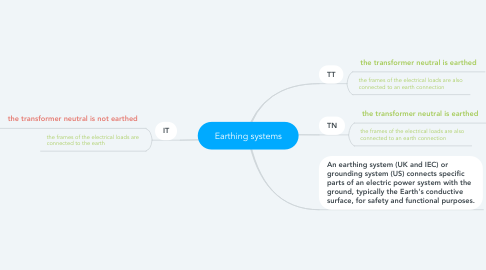 Mind Map: Earthing systems