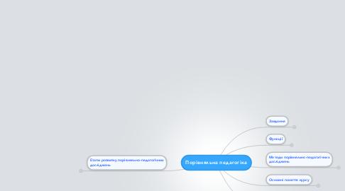 Mind Map: Порівняльна педагогіка