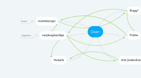 Mind Map: Daan