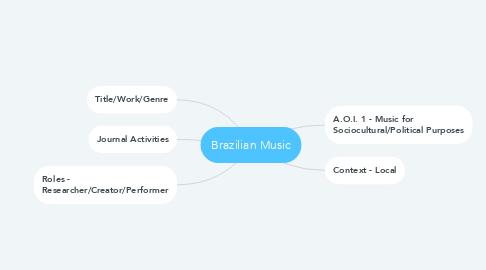 Mind Map: Brazilian Music