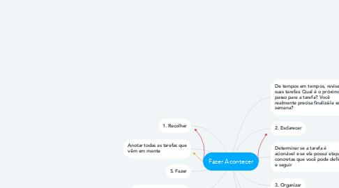 Mind Map: Fazer Acontecer