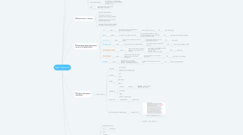 Mind Map: Курс Таргетинг