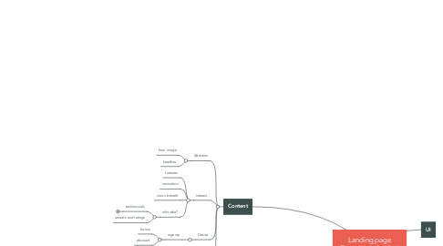 Mind Map: Landing page Conversion Analysis Inspections