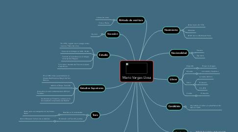 Mind Map: Mario Vargas Llosa