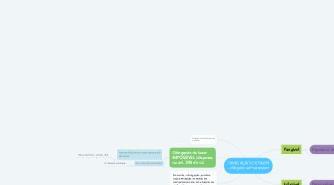 Mind Map: OBRIGAÇÃO DE FAZER - obligatio ad faciendum