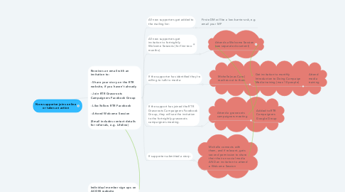 Mind Map: New supporter joins online or takes an action