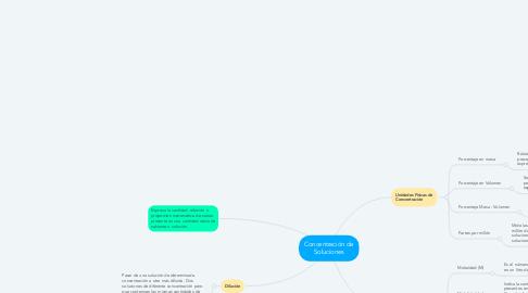 Mind Map: Concentración de Soluciones