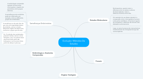 Mind Map: Evolução: Métodos De Estudos