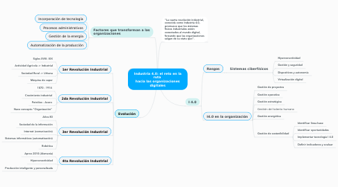 Mind Map: Industria 4.0: el reto en la ruta  hacia las organizaciones digitales