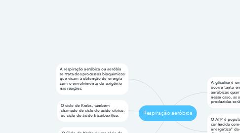 Mind Map: Respiração aeróbica