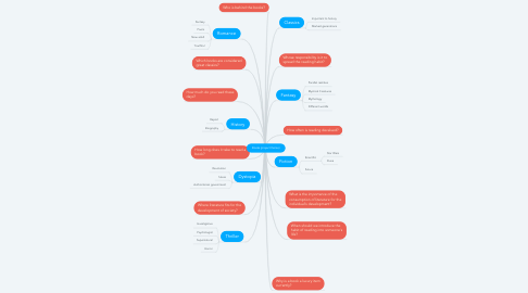 Mind Map: Books (project theme)