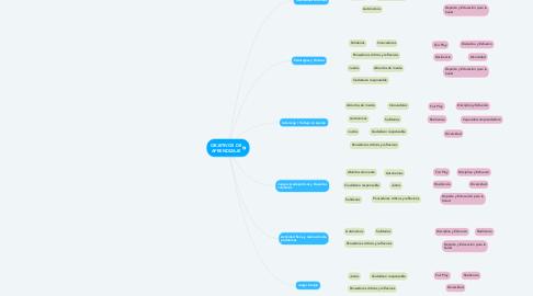 Mind Map: OBJETIVOS DE APRENDIZAJE