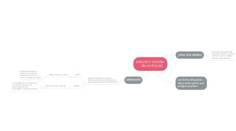Mind Map: ANCHO Y ALTURA      EN AUTOCAD