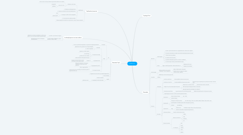 Mind Map: ZoOme.tv