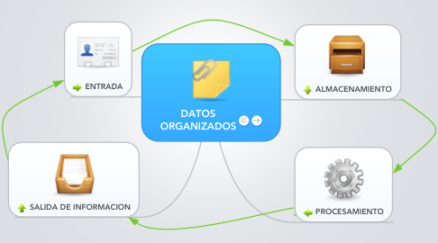 Mind Map: DATOS ORGANIZADOS