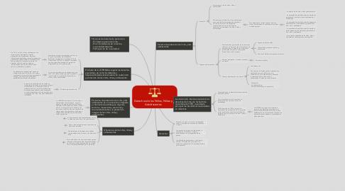 Mind Map: Derechos de los Niños, Niñas y Adolescentes