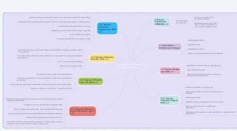 Mind Map: Evolución Histórica de la Administración.