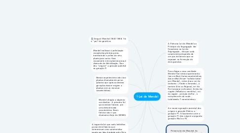 Mind Map: 1 Lei de Mendel