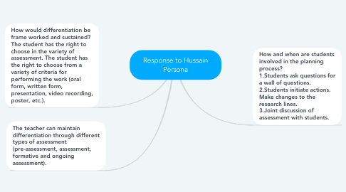Mind Map: Response to Hussain Persona