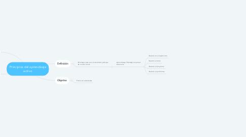 Mind Map: Principios del aprendizaje activo