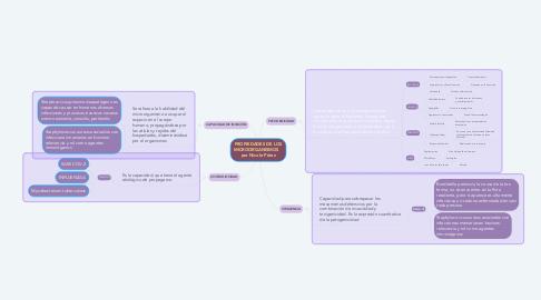 Mind Map: PROPIEDADES DE LOS MICROORGANISMOS    por Nicole Pérez