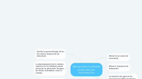 Mind Map: Afectaciones al ambiente producidas por hidroelectricas