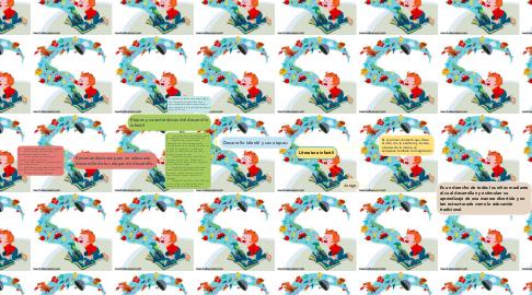 Mind Map: Literatura infantil