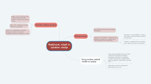 Mind Map: Ranljivost, mladi in zasebno okolje