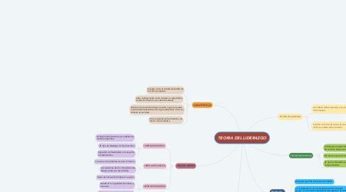 Mind Map: TEORIA DEL LIDERAZGO