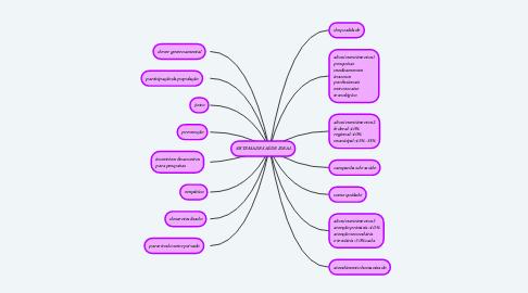 Mind Map: SISTEMA DE SAÚDE IDEAL