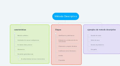 Mind Map: Método Descriptivo