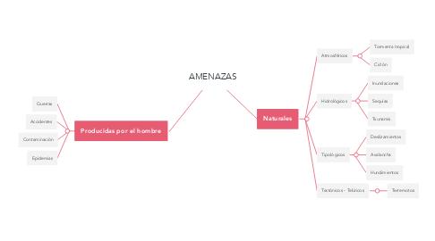 Mind Map: AMENAZAS