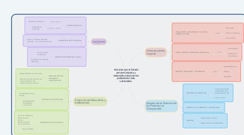 Mind Map: Acciones que el Estado peruano impulsa y desarrolla a favor de las poblaciones más vulnerables.