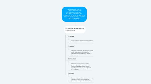 Mind Map: EXCELENCIA OPERACIONAL   SERVICIOS DE ASEO INDUSTRIAL