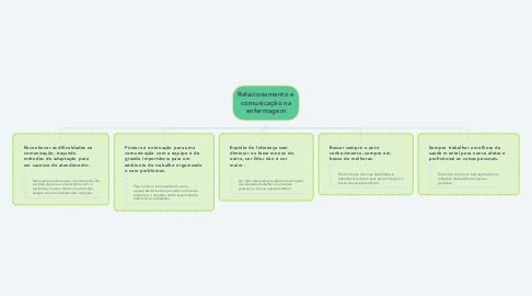 Mind Map: Relacionamento e comunicação na enfermagem