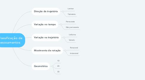 Mind Map: Classificação de escoamentos