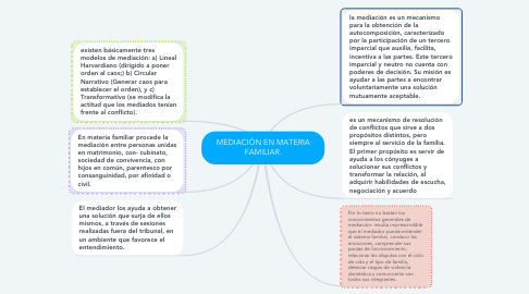 Mind Map: MEDIACIÓN EN MATERIA FAMILIAR.
