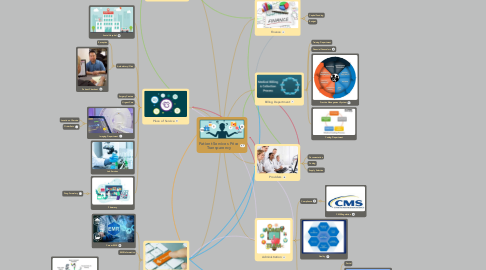 Mind Map: Patient Services Price Transparency