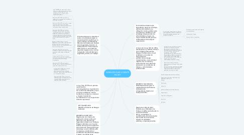 Mind Map: NORMATIVIDAD VIGENTE EN SST