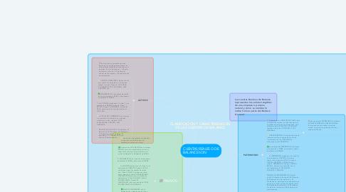 Mind Map: CLASIFICACION Y CARACTERIZACION DE LAS CUENTAS DE BALANCE