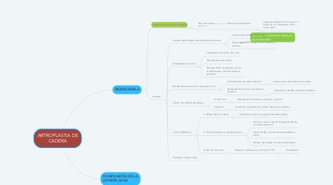 Mind Map: ARTROPLASTIA DE CADERA