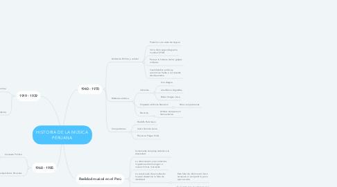 Mind Map: HISTORIA DE LA MÚSICA PERUANA