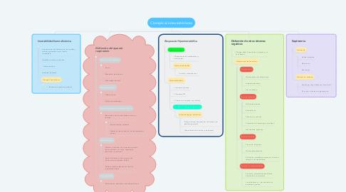 Mind Map: Clomplicaciones sistémicas