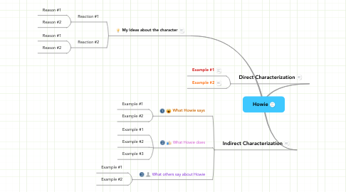 Mind Map: Howie