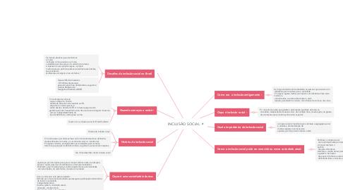 Mind Map: INCLUSÃO SOCIAL