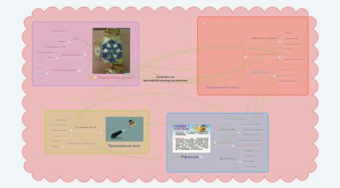 Mind Map: Занятие по познавательному развитию