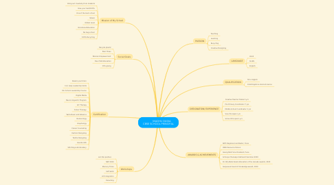 Mind Map: MADHU DUDIA CBSE SCHOOL PRINCIPAL